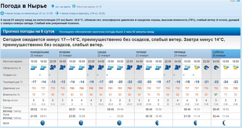сравнительную погода на завтра чистополь чему снится
